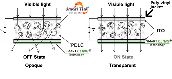 smart cling pdlc film